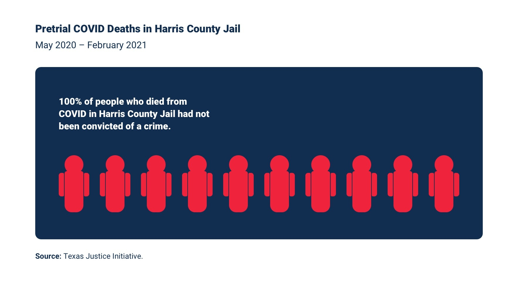 100% of people who died from COVID in Harris County Jail had not been convicted of a crime.